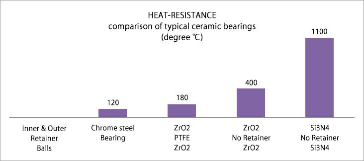 典型陶瓷轴承耐高温性能比较