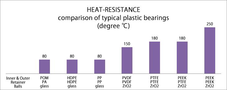 典型塑料轴承耐高温性能比较