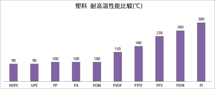 塑料耐高温性能比较